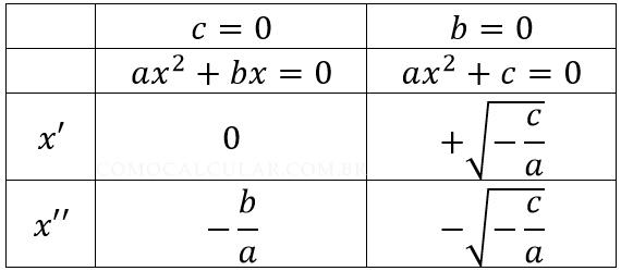 Fórmula equação incompleta
