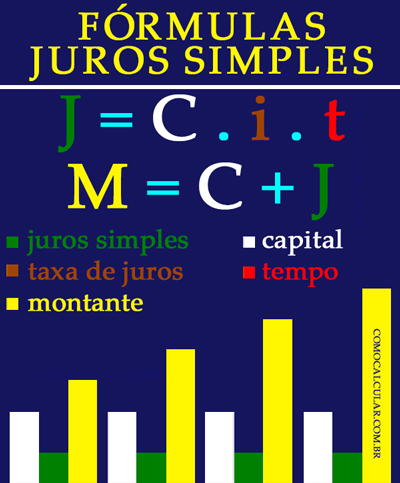 Fórmula juros simples