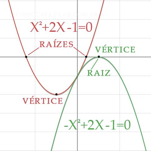 Gráfico da equação do 2° grau