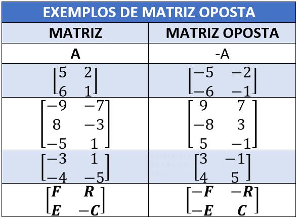 Exemplos de matriz oposta