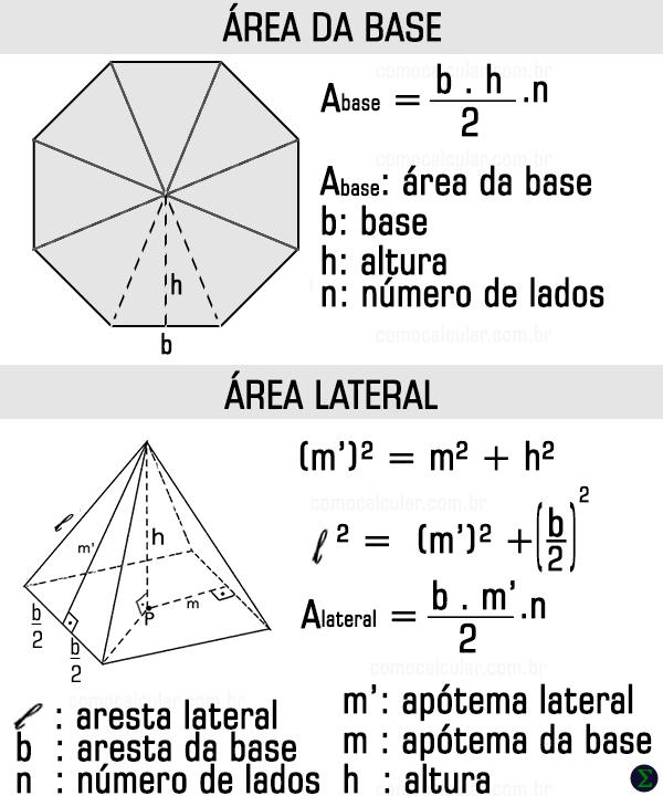 Fórmula da área da pirâmide