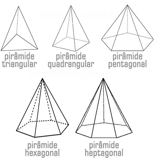 Classificação das pirâmides