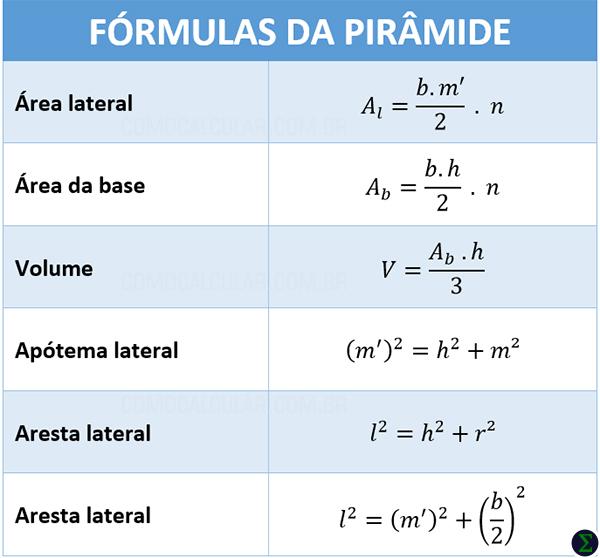 Fórmulas da pirâmide