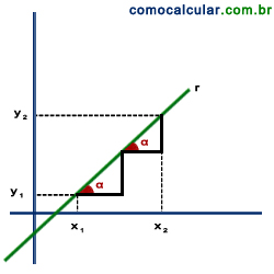 coeficiente angular