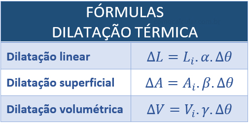 Fórmula da dilatação volumétrica