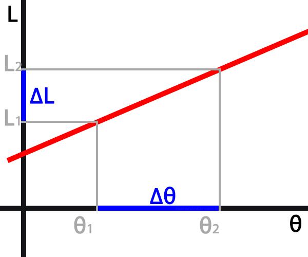Gráfico da dilatação linear