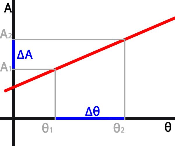 Gráfico da dilatação superficial
