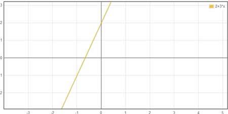 Velocidade Instantânea Gráfico
