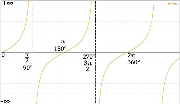 Gráfico da tangente