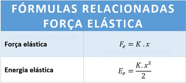 Fórmula da força elástica