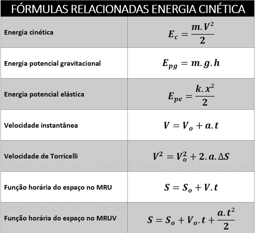 Fórmula da energia cinética