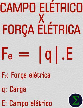 Força elétrica e campo elétrico