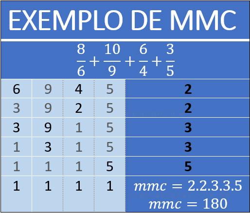 Exemplo de MMC
